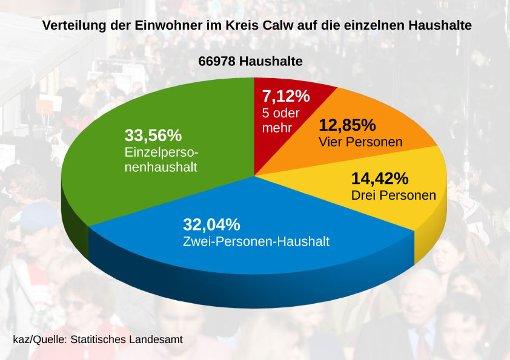 Calw: Kreis ist Schlusslicht in der Region - Calw - Schwarzwälder ...