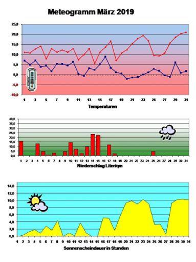 Nach letzten Niederschlägen am 17. und 18. März beruhigte sich das Wetter und Hochdruckgebiete sorgten für angenehmes Frühlingswetter.   Grafik: Schmalz Foto: Schwarzwälder Bote